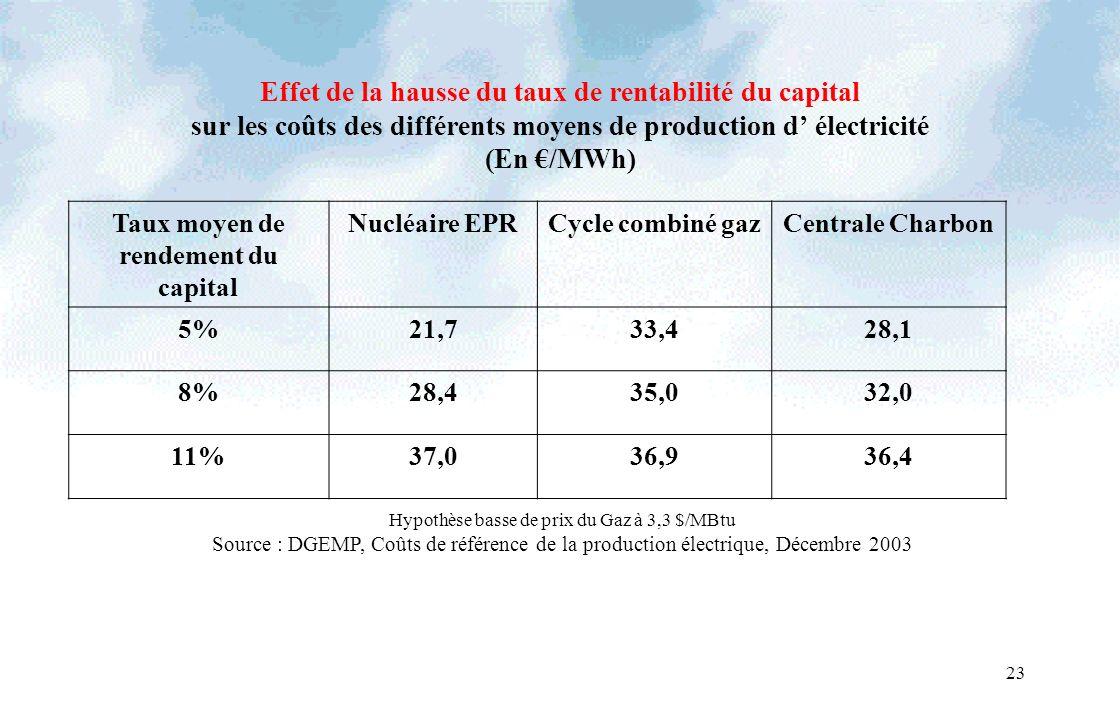 23 Effet de la hausse du taux de rentabilité du capital sur les coûts des différents moyens de production d électricité (En /MWh) Taux moyen de rendement du capital Nucléaire EPRCycle combiné gazCentrale Charbon 5%21,733,428,1 8%28,435,032,0 11%37,036,936,4 Hypothèse basse de prix du Gaz à 3,3 $/MBtu Source : DGEMP, Coûts de référence de la production électrique, Décembre 2003