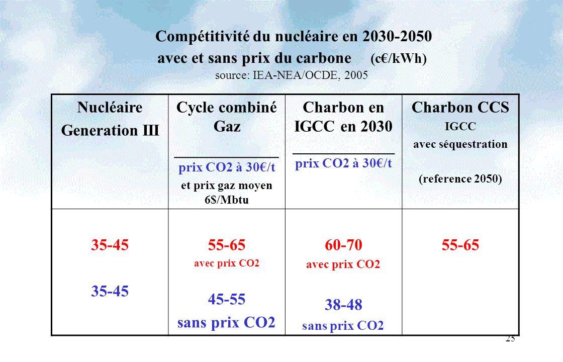 25 Compétitivité du nucléaire en 2030-2050 avec et sans prix du carbone (c/kWh) source: IEA-NEA/OCDE, 2005 Nucléaire Generation III Cycle combiné Gaz _____________ prix CO2 à 30/t et prix gaz moyen 6$/Mbtu Charbon en IGCC en 2030 _______________ prix CO2 à 30/t Charbon CCS IGCC avec séquestration (reference 2050) 35-45 55-65 avec prix CO2 45-55 sans prix CO2 60-70 avec prix CO2 38-48 sans prix CO2 55-65