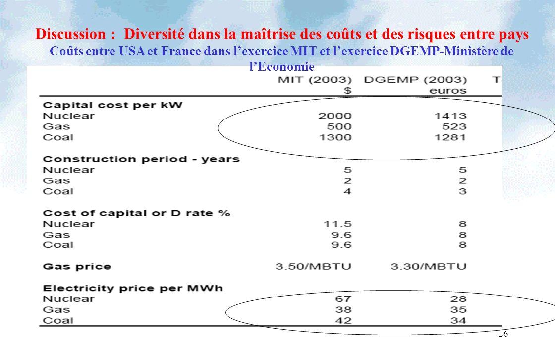 26 Discussion : Diversité dans la maîtrise des coûts et des risques entre pays Coûts entre USA et France dans lexercice MIT et lexercice DGEMP-Ministè