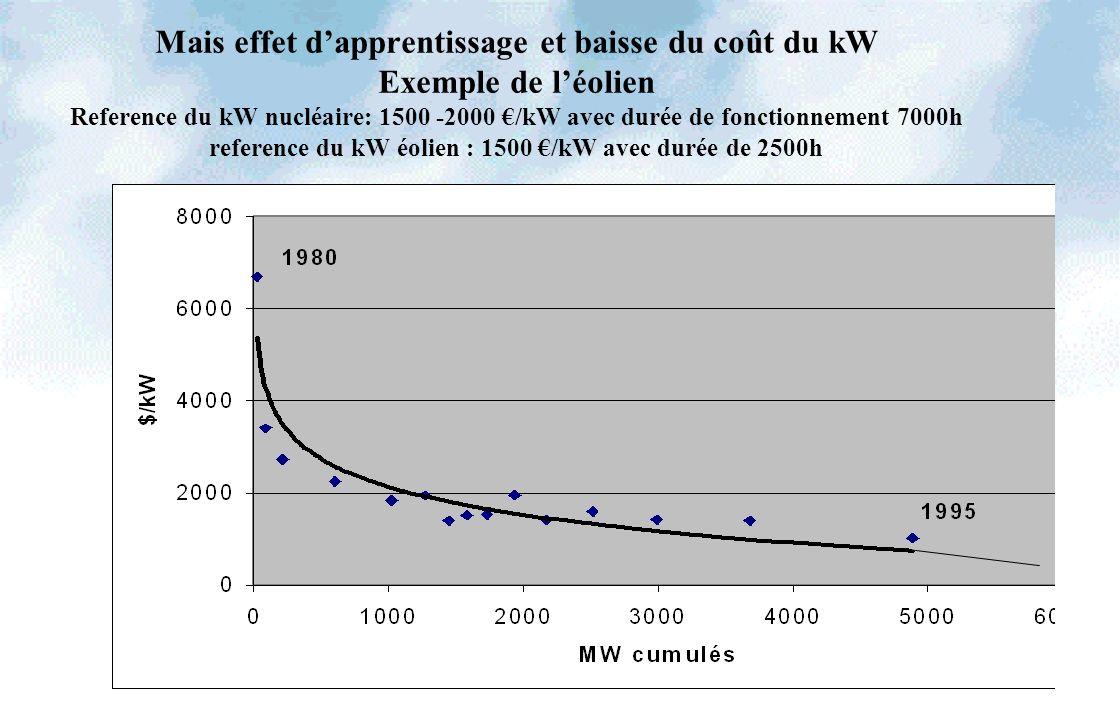 33 Mais effet dapprentissage et baisse du coût du kW Exemple de léolien Reference du kW nucléaire: 1500 -2000 /kW avec durée de fonctionnement 7000h reference du kW éolien : 1500 /kW avec durée de 2500h