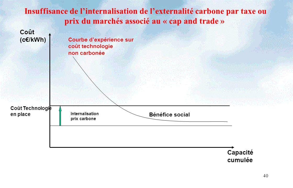 40 Coût (c/kWh) Capacité cumulée Coût Technologie en place Insuffisance de linternalisation de lexternalité carbone par taxe ou prix du marchés associé au « cap and trade » Courbe dexpérience sur coût technologie non carbonée Bénéfice social Internalisation prix carbone