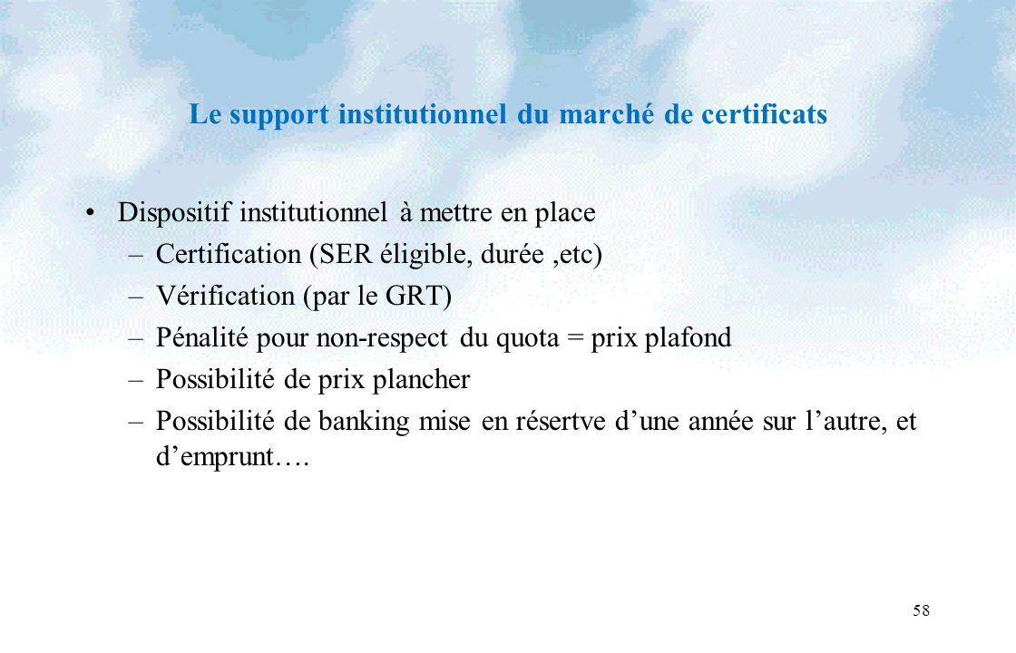 58 Le support institutionnel du marché de certificats Dispositif institutionnel à mettre en place –Certification (SER éligible, durée,etc) –Vérificati