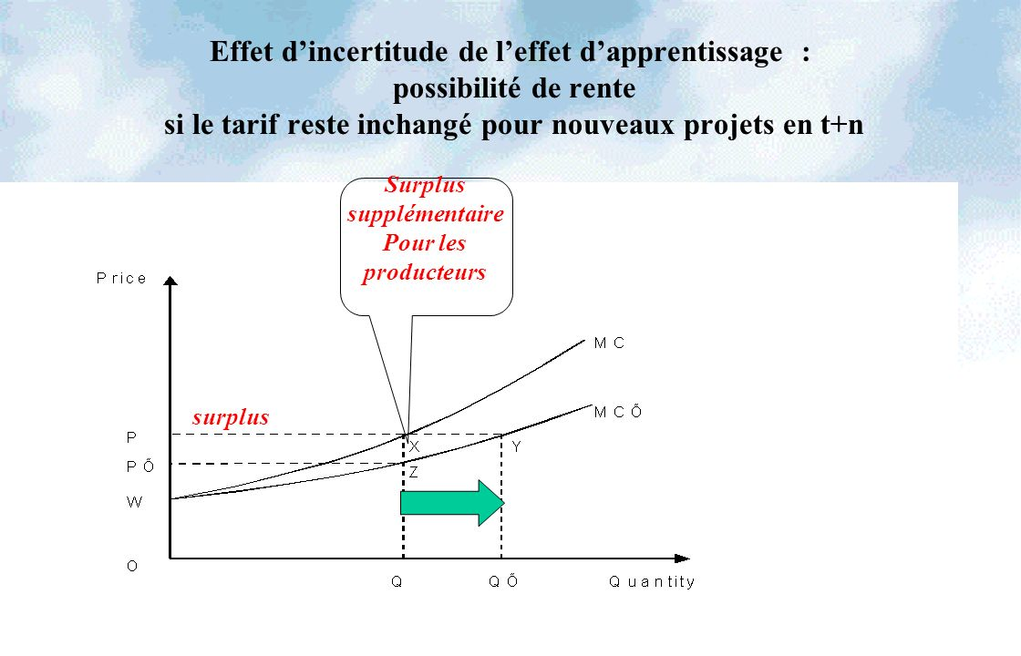 60 Effet dincertitude de leffet dapprentissage : possibilité de rente si le tarif reste inchangé pour nouveaux projets en t+n Surplus supplémentaire P