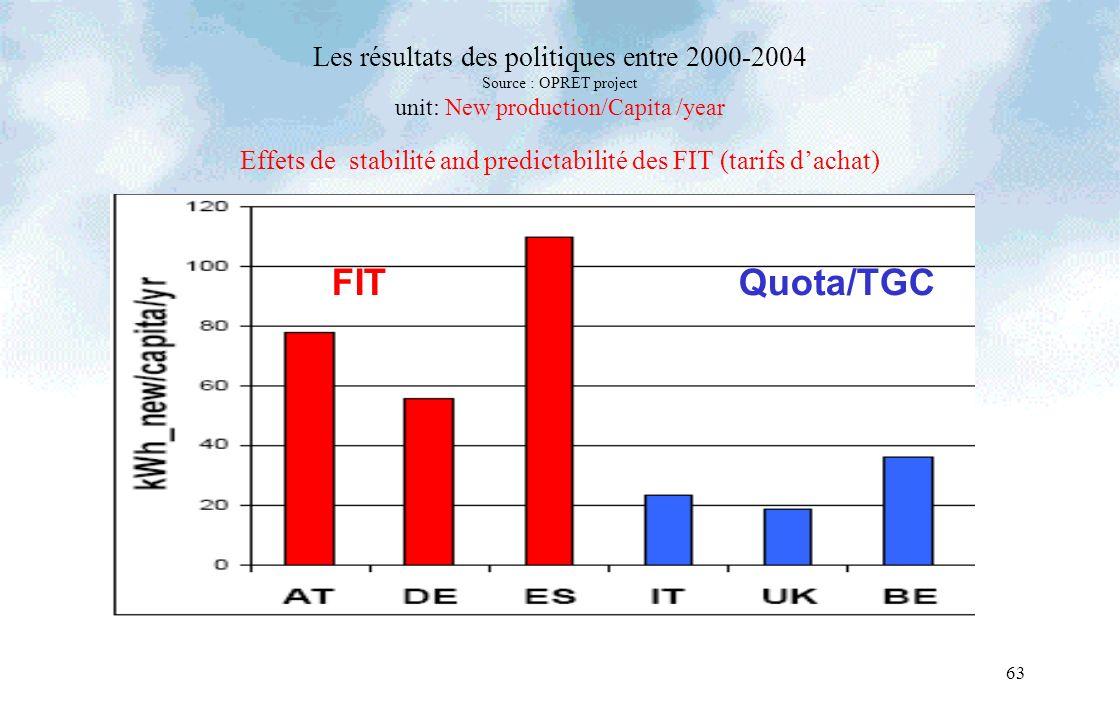 63 Les résultats des politiques entre 2000-2004 Source : OPRET project unit: New production/Capita /year Effets de stabilité and predictabilité des FIT (tarifs dachat) FITQuota/TGC