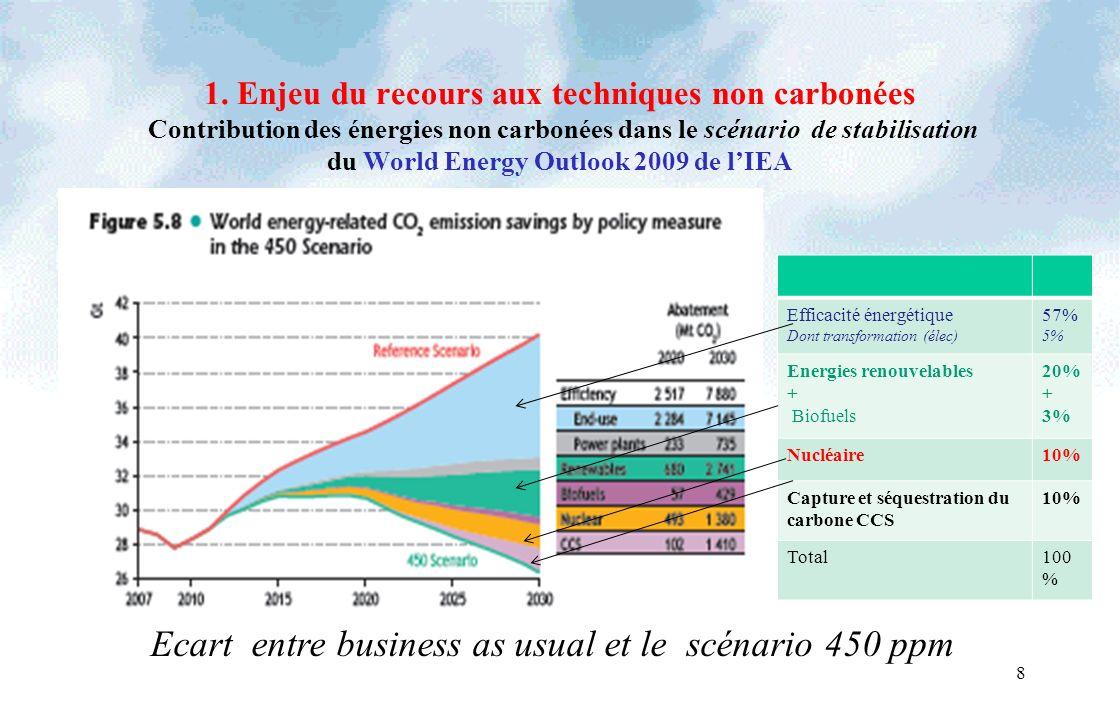 1. Enjeu du recours aux techniques non carbonées Contribution des énergies non carbonées dans le scénario de stabilisation du World Energy Outlook 200