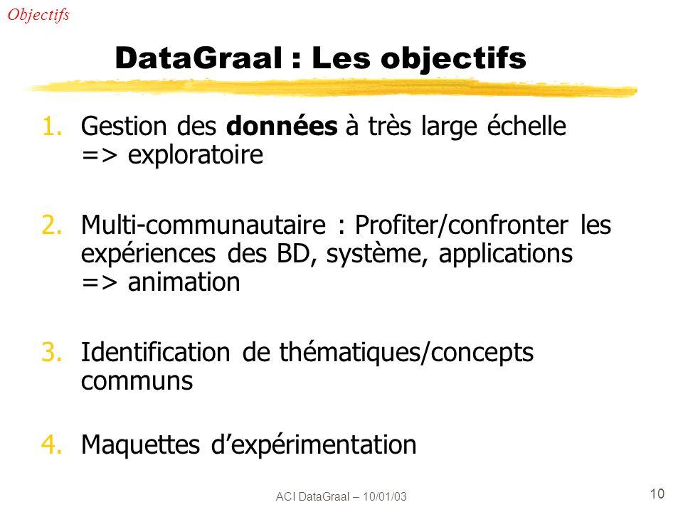ACI DataGraal – 10/01/03 10 DataGraal : Les objectifs 1.Gestion des données à très large échelle => exploratoire 2.Multi-communautaire : Profiter/conf