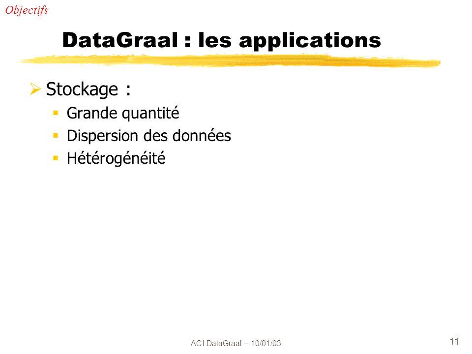 ACI DataGraal – 10/01/03 11 DataGraal : les applications Stockage : Grande quantité Dispersion des données Hétérogénéité Objectifs