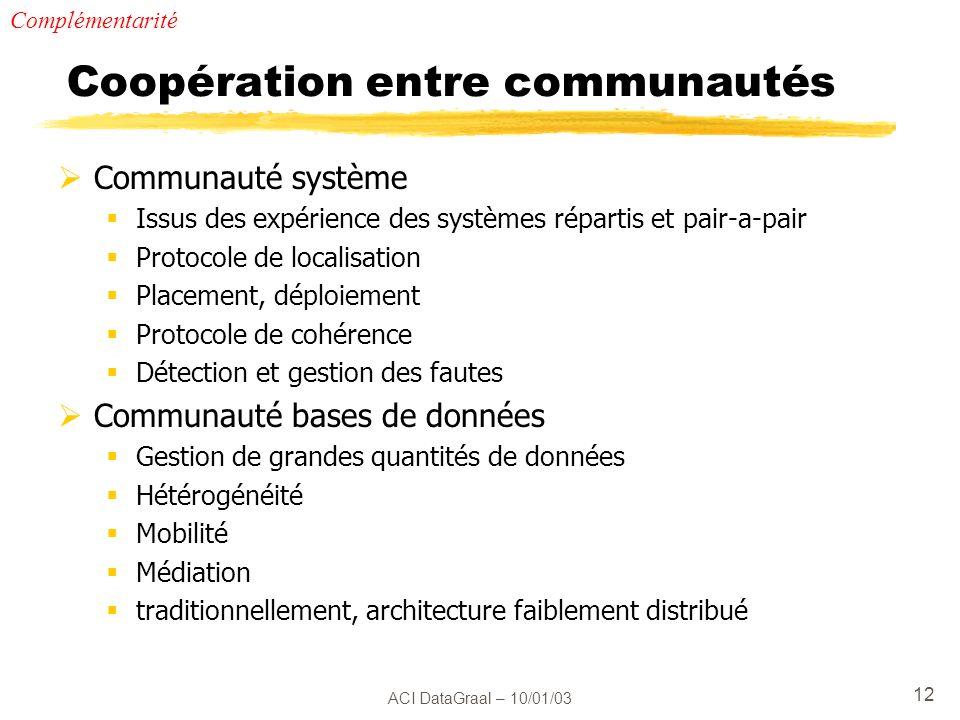 ACI DataGraal – 10/01/03 12 Coopération entre communautés Communauté système Issus des expérience des systèmes répartis et pair-a-pair Protocole de lo