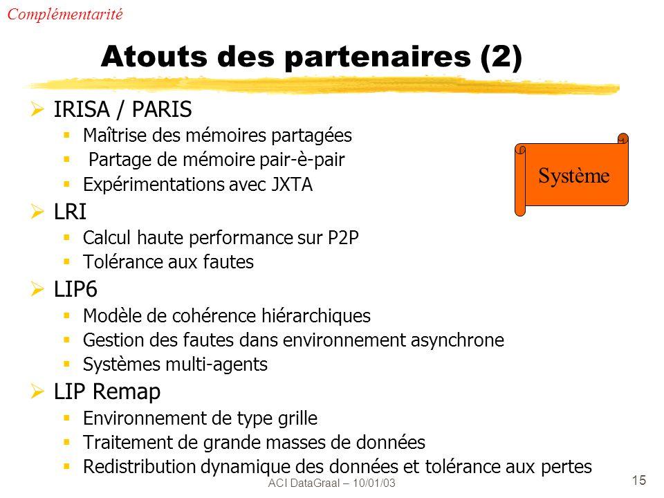 ACI DataGraal – 10/01/03 15 Atouts des partenaires (2) IRISA / PARIS Maîtrise des mémoires partagées Partage de mémoire pair-è-pair Expérimentations avec JXTA LRI Calcul haute performance sur P2P Tolérance aux fautes LIP6 Modèle de cohérence hiérarchiques Gestion des fautes dans environnement asynchrone Systèmes multi-agents LIP Remap Environnement de type grille Traitement de grande masses de données Redistribution dynamique des données et tolérance aux pertes Complémentarité Système