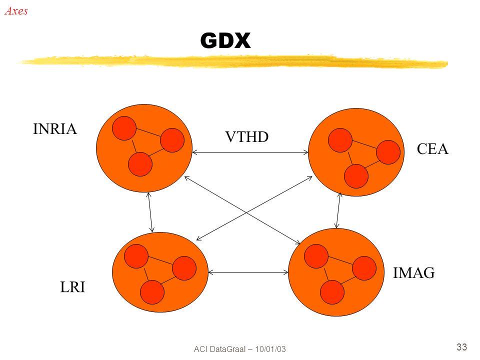 ACI DataGraal – 10/01/03 33 GDX INRIA CEA IMAG LRI VTHD Axes