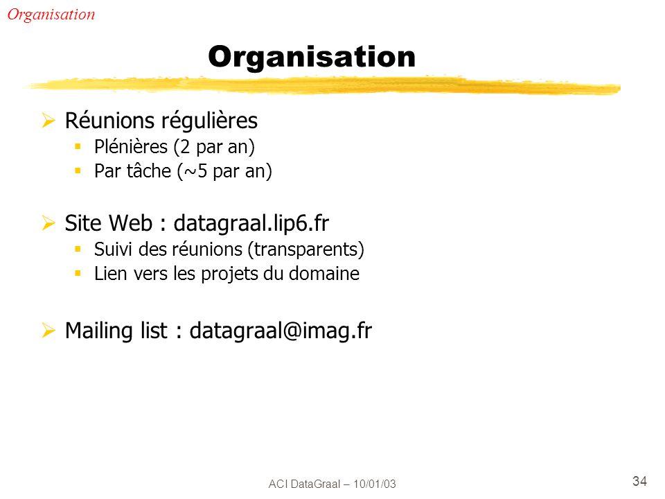 ACI DataGraal – 10/01/03 34 Organisation Réunions régulières Plénières (2 par an) Par tâche (~5 par an) Site Web : datagraal.lip6.fr Suivi des réunion