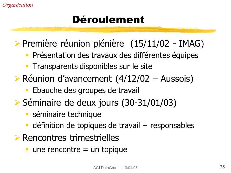 ACI DataGraal – 10/01/03 35 Déroulement Première réunion plénière (15/11/02 - IMAG) Présentation des travaux des différentes équipes Transparents disp