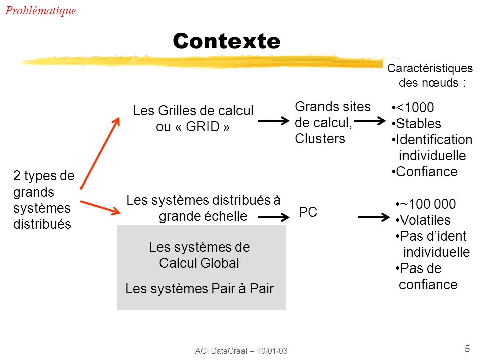 ACI DataGraal – 10/01/03 5 Contexte 2 types de grands systèmes distribués Les Grilles de calcul ou « GRID » Les systèmes de Calcul Global Les systèmes