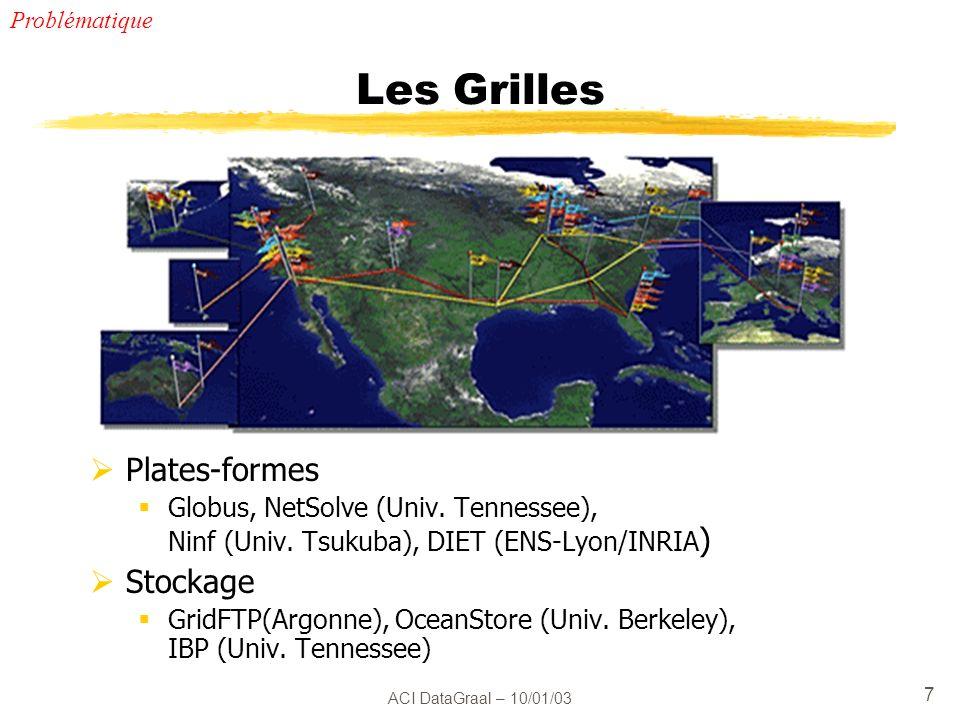 ACI DataGraal – 10/01/03 28 Tâche 6 : Tolérance aux fautes PRISM : Redondance dynamique LIP 6 : Détection de fautes hiérarchique (RTT-FD) Réplication dynamique (DARX) LRI : Journalisation de messages + mémoire de canal MPICH-V LIP : Code redondant Reconstruction dynamique Axes