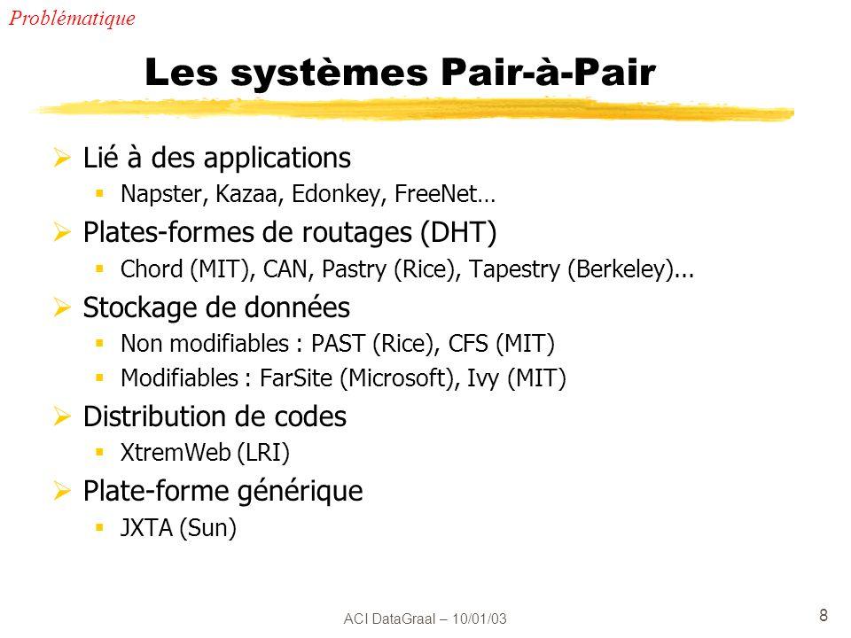 ACI DataGraal – 10/01/03 29 Tâche 6 : Tolérance aux fautes (2) Gestion de lincertitude des informations vers un système « indulgent » .