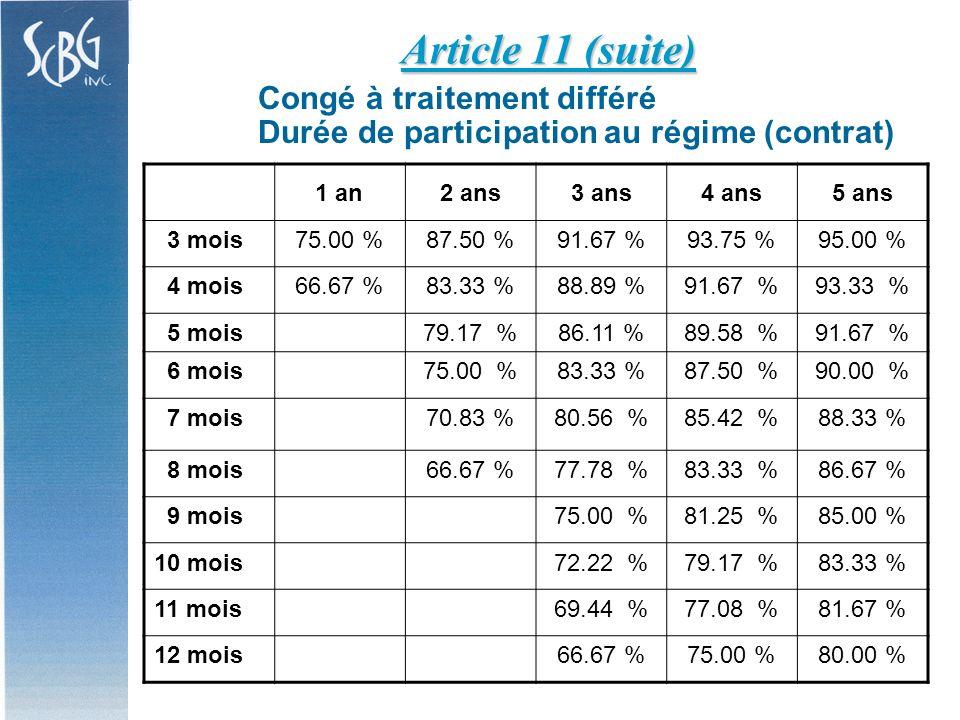 Congé à traitement différé Durée de participation au régime (contrat) Article 11 (suite) 1 an2 ans3 ans4 ans5 ans 3 mois75.00 %87.50 %91.67 %93.75 %95.00 % 4 mois66.67 %83.33 %88.89 %91.67 %93.33 % 5 mois79.17 %86.11 %89.58 %91.67 % 6 mois75.00 %83.33 %87.50 %90.00 % 7 mois70.83 %80.56 %85.42 %88.33 % 8 mois66.67 %77.78 %83.33 %86.67 % 9 mois75.00 %81.25 %85.00 % 10 mois72.22 %79.17 %83.33 % 11 mois69.44 %77.08 %81.67 % 12 mois66.67 %75.00 %80.00 %