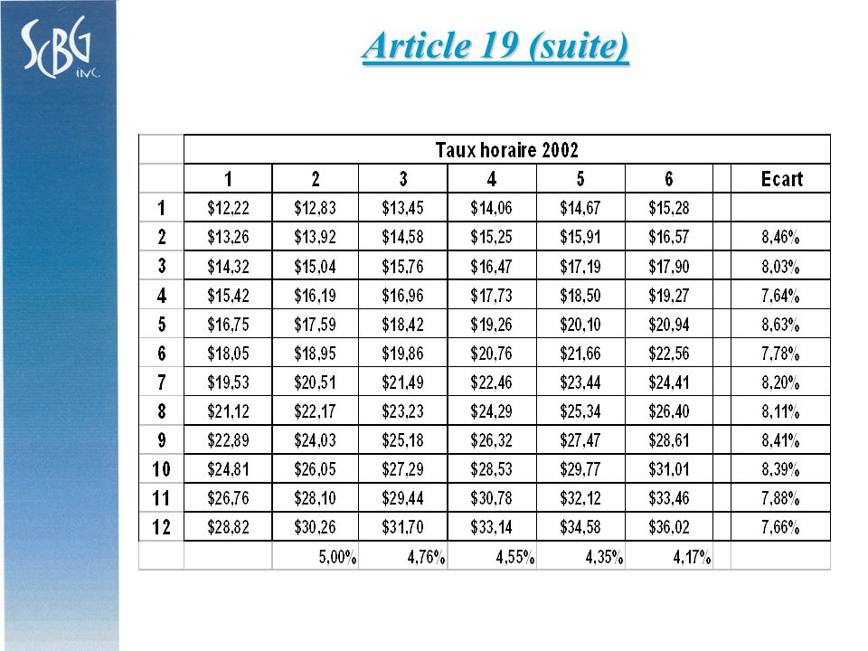 Article 19 (suite)