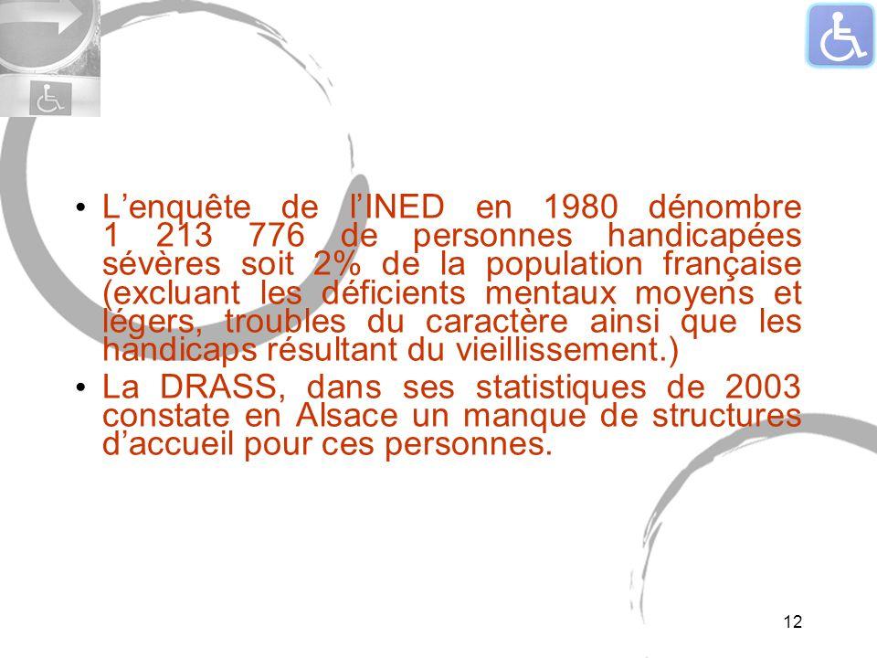 Lenquête de lINED en 1980 dénombre 1 213 776 de personnes handicapées sévères soit 2% de la population française (excluant les déficients mentaux moyens et légers, troubles du caractère ainsi que les handicaps résultant du vieillissement.) La DRASS, dans ses statistiques de 2003 constate en Alsace un manque de structures daccueil pour ces personnes.