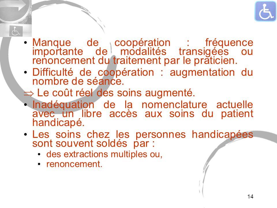 Manque de coopération : fréquence importante de modalités transigées ou renoncement du traitement par le praticien. Difficulté de coopération : augmen