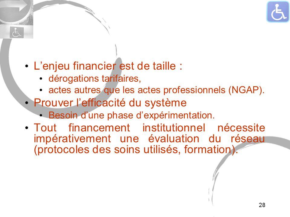 Lenjeu financier est de taille : dérogations tarifaires, actes autres que les actes professionnels (NGAP). Prouver lefficacité du système Besoin dune