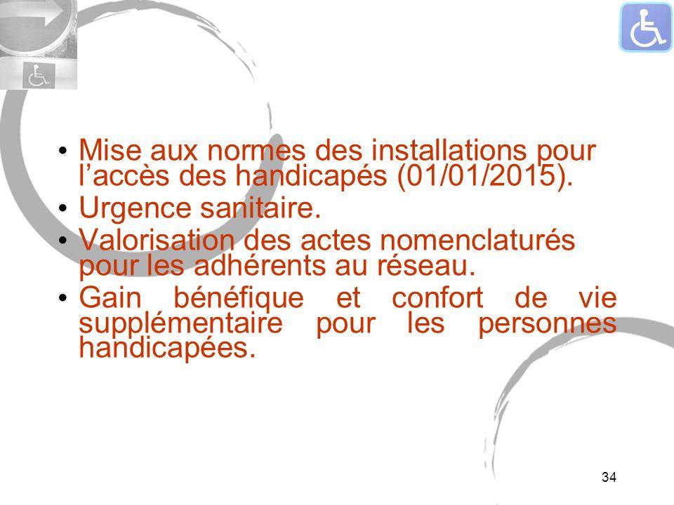 Mise aux normes des installations pour laccès des handicapés (01/01/2015). Urgence sanitaire. Valorisation des actes nomenclaturés pour les adhérents