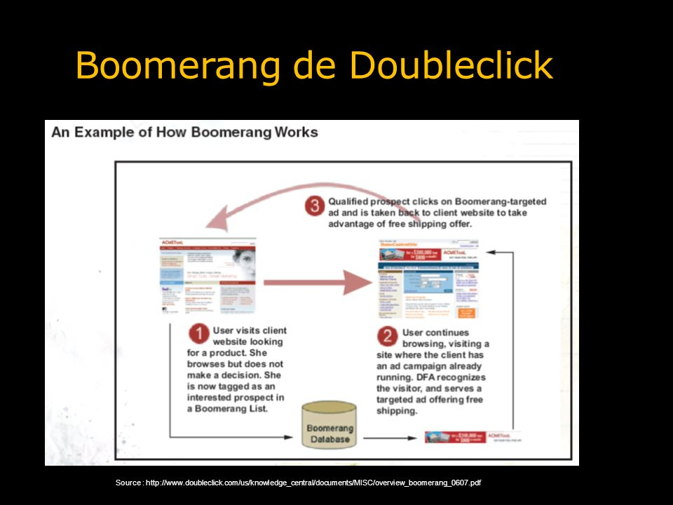 Boomerang de Doubleclick Source : http://www.doubleclick.com/us/knowledge_central/documents/MISC/overview_boomerang_0607.pdf
