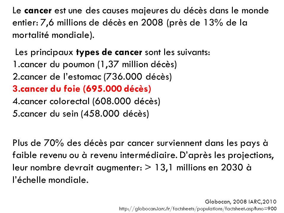 Le cancer est une des causes majeures du décès dans le monde entier: 7,6 millions de décès en 2008 (près de 13% de la mortalité mondiale). Les princip