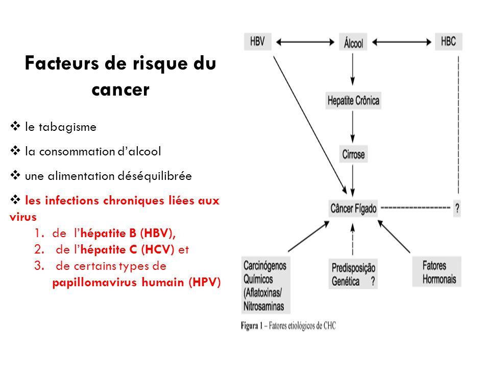 Facteurs de risque du cancer le tabagisme la consommation dalcool une alimentation déséquilibrée les infections chroniques liées aux virus 1.de lhépat