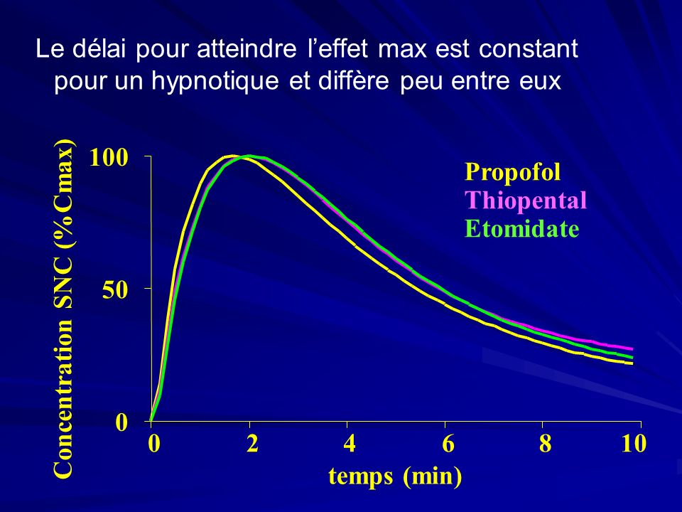 Le délai pour atteindre leffet max est constant pour un hypnotique et diffère peu entre eux