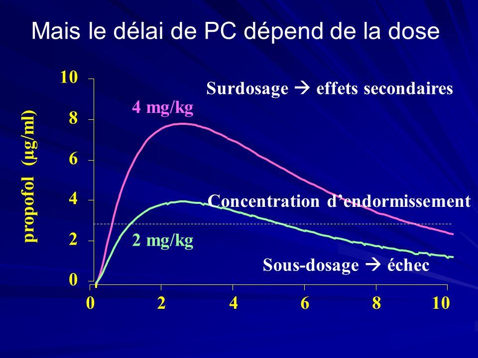Mais le délai de PC dépend de la dose 0 2 4 6 8 10 02468 propofol (µg/ml) 4 mg/kg 2 mg/kg Concentration dendormissement Sous-dosage échec Surdosage effets secondaires