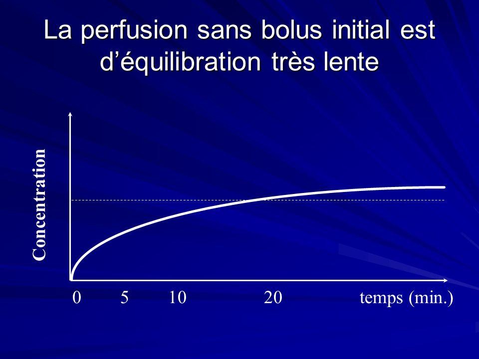 La perfusion sans bolus initial est déquilibration très lente 051020temps (min.) Concentration