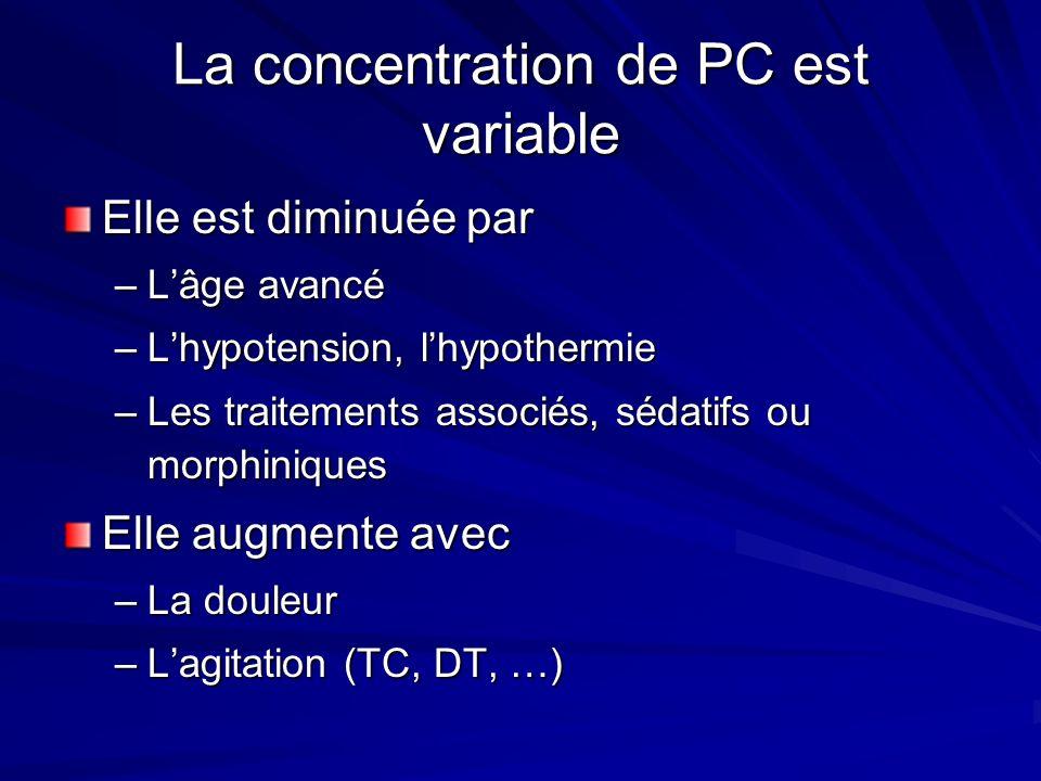 La concentration de PC est variable Elle est diminuée par –Lâge avancé –Lhypotension, lhypothermie –Les traitements associés, sédatifs ou morphiniques Elle augmente avec –La douleur –Lagitation (TC, DT, …)