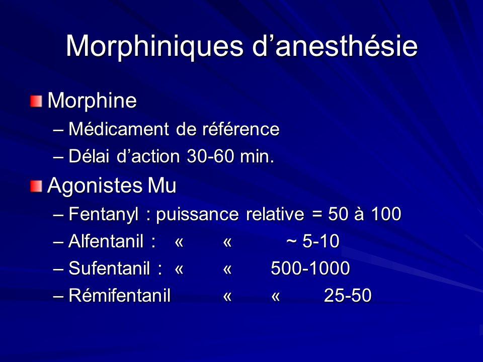 Morphiniques danesthésie Morphine –Médicament de référence –Délai daction 30-60 min.