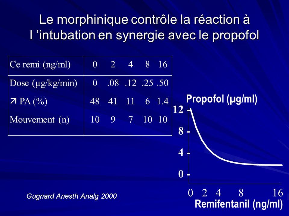 Le morphinique contrôle la réaction à l intubation en synergie avec le propofol Ce remi (ng/ml) Dose (µg/kg/min) PA (%) Mouvement (n) 0 48 10 2.08 41 9 4.12 11 7 8.25 6 10 16.50 1.4 10 Remifentanil (ng/ml) 12 - 8 - 4 - 0 - 0 2 4 8 16 Propofol (µg/ml) Gugnard Anesth Analg 2000