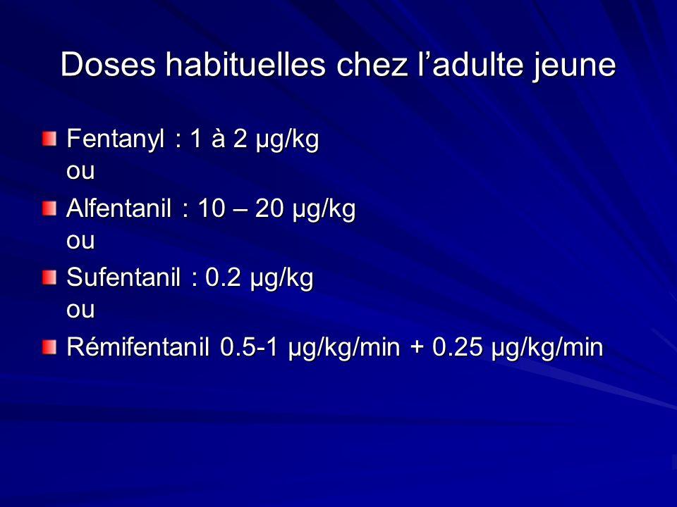 Doses habituelles chez ladulte jeune Fentanyl : 1 à 2 µg/kg ou Alfentanil : 10 – 20 µg/kg ou Sufentanil : 0.2 µg/kg ou Rémifentanil 0.5-1 µg/kg/min + 0.25 µg/kg/min