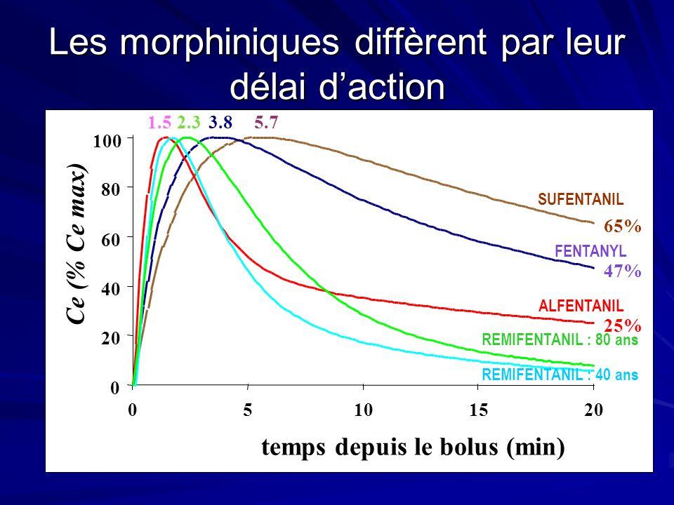 Les morphiniques diffèrent par leur délai daction 5.7 65% 3.8 47% 1.5 25% 2.3 0 20 40 60 80 100 05101520 temps depuis le bolus (min) Ce (% Ce max) SUFENTANIL FENTANYL ALFENTANIL REMIFENTANIL : 80 ans REMIFENTANIL : 40 ans