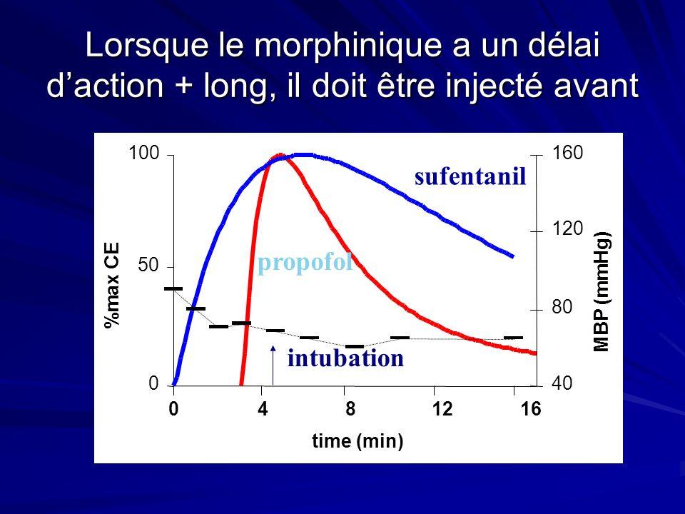 Lorsque le morphinique a un délai daction + long, il doit être injecté avant 0 50 100 time (min) %max CE 40 80 120 160 MBP (mmHg) 0481216 intubation sufentanil propofol