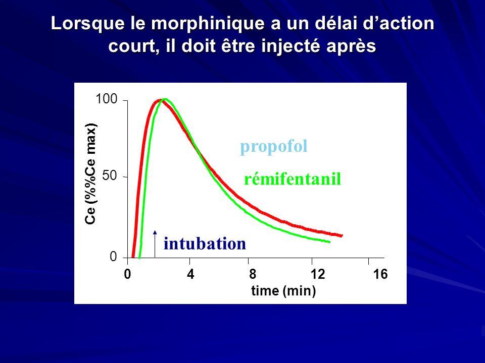 Lorsque le morphinique a un délai daction court, il doit être injecté après 0 50 100 time (min) Ce (%Ce max) 0481216 intubation propofol rémifentanil