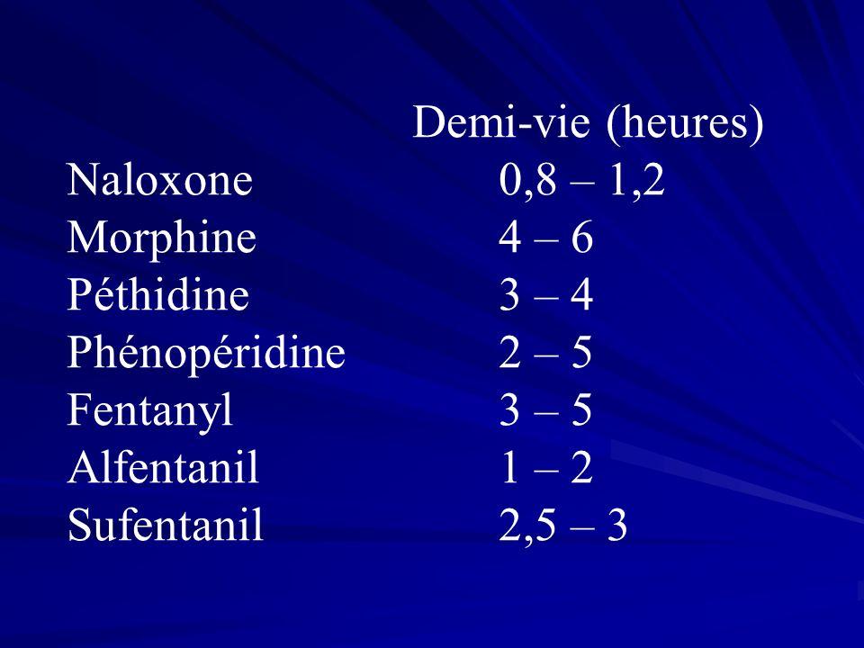 Demi-vie (heures) Naloxone0,8 – 1,2 Morphine4 – 6 Péthidine3 – 4 Phénopéridine2 – 5 Fentanyl3 – 5 Alfentanil1 – 2 Sufentanil2,5 – 3