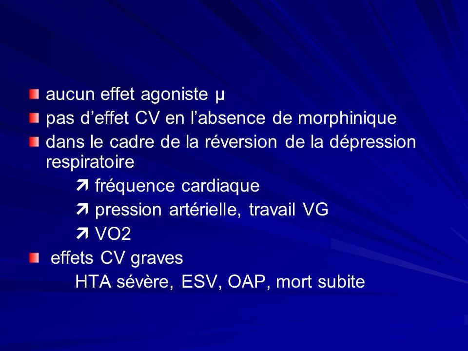 aucun effet agoniste µ pas deffet CV en labsence de morphinique dans le cadre de la réversion de la dépression respiratoire fréquence cardiaque pression artérielle, travail VG VO2 effets CV graves HTA sévère, ESV, OAP, mort subite