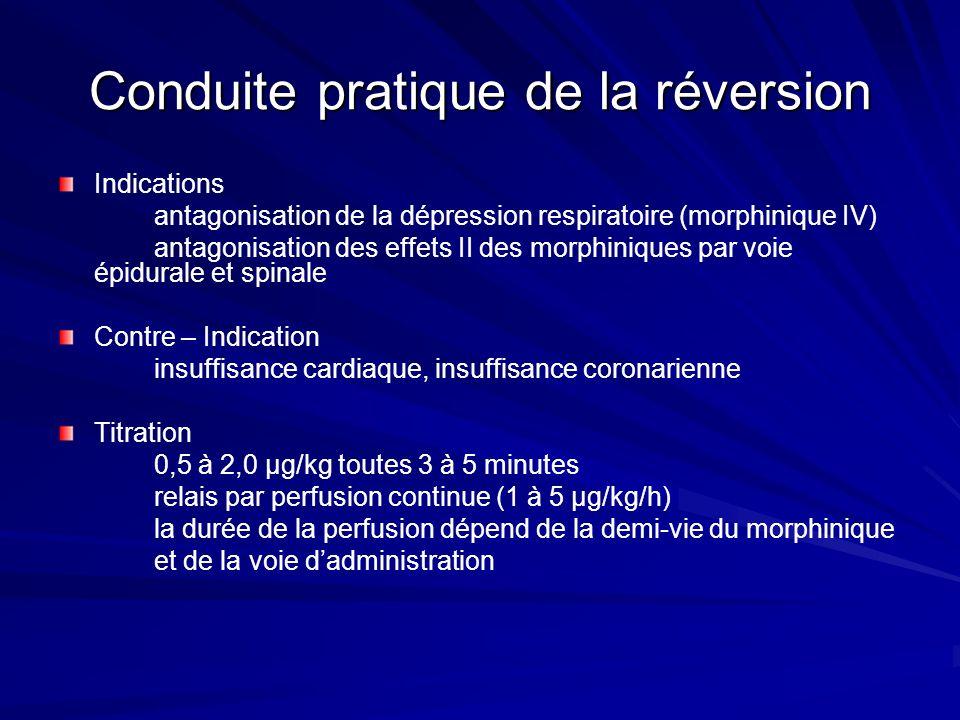 Conduite pratique de la réversion Indications antagonisation de la dépression respiratoire (morphinique IV) antagonisation des effets II des morphiniques par voie épidurale et spinale Contre – Indication insuffisance cardiaque, insuffisance coronarienne Titration 0,5 à 2,0 µg/kg toutes 3 à 5 minutes relais par perfusion continue (1 à 5 µg/kg/h) la durée de la perfusion dépend de la demi-vie du morphinique et de la voie dadministration