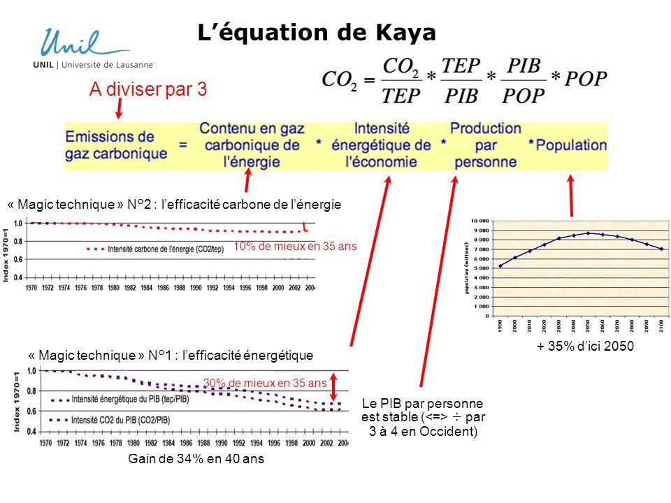 A diviser par 3 + 35% dici 2050 Léquation de Kaya Le PIB par personne est stable ( ÷ par 3 à 4 en Occident) Gain de 34% en 40 ans « Magic technique »