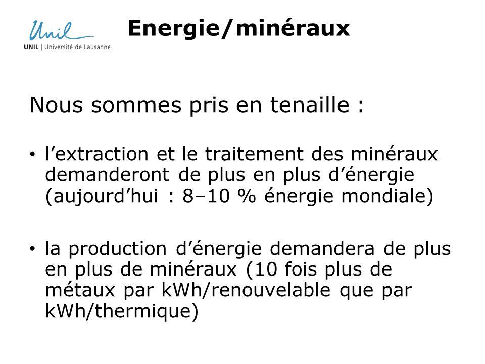 Energie/minéraux Nous sommes pris en tenaille : lextraction et le traitement des minéraux demanderont de plus en plus dénergie (aujourdhui : 8–10 % én