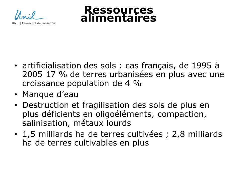 Ressources alimentaires artificialisation des sols : cas français, de 1995 à 2005 17 % de terres urbanisées en plus avec une croissance population de