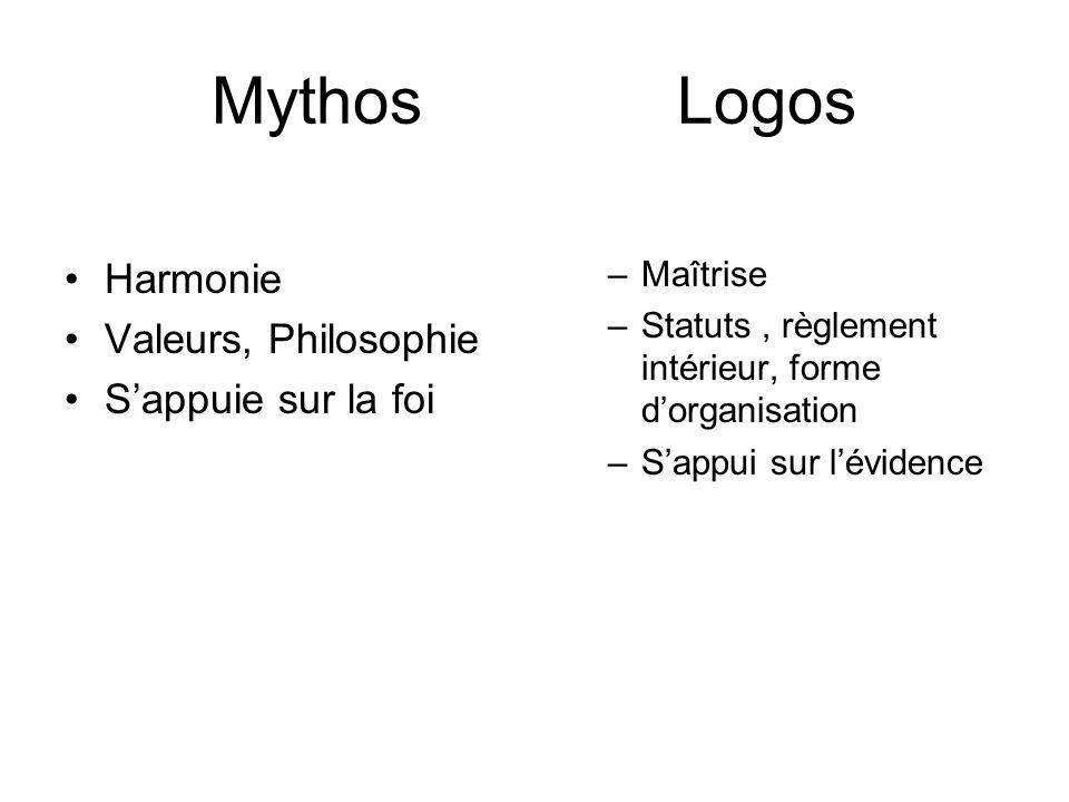 Mythos Logos Harmonie Valeurs, Philosophie Sappuie sur la foi –Maîtrise –Statuts, règlement intérieur, forme dorganisation –Sappui sur lévidence