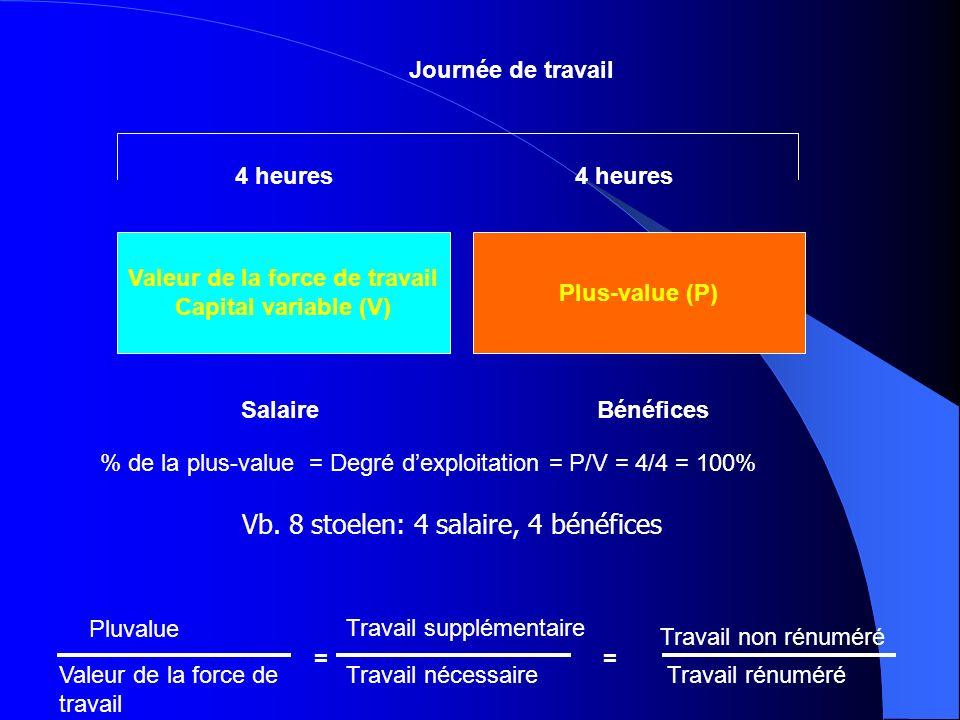 Valeur de la force de travail Capital variable (V) Plus-value (P) SalaireBénéfices 4 heures % de la plus-value = Degré dexploitation = P/V = 4/4 = 100