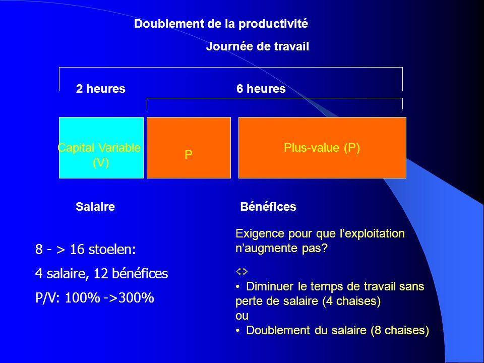Capital Variable (V) Plus-value (P) SalaireBénéfices 2 heures6 heures Journée de travail P Doublement de la productivité Exigence pour que lexploitati