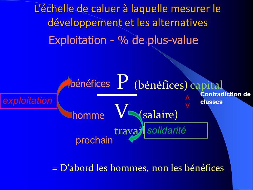 P (bénéfices) capital V (salaire) travail = Dabord les hommes, non les bénéfices Exploitation - % de plus-value homme bénéfices ˄ ˅ prochain exploitat