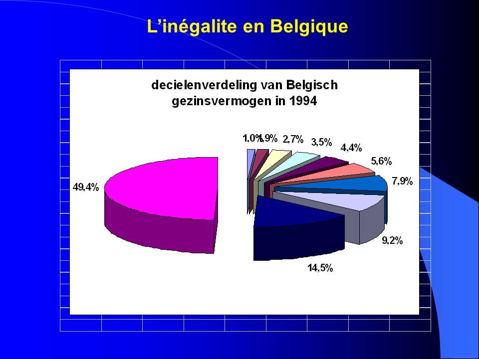Linégalite en Belgique