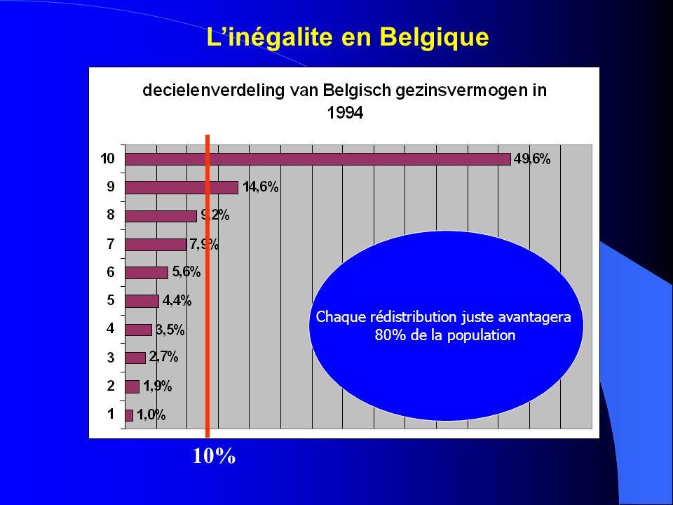 Chaque rédistribution juste avantagera 80% de la population 10%